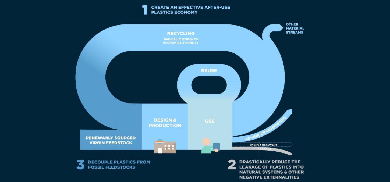 Pernod Ricard se je pridružil zavezi 'New Plastics Economy'